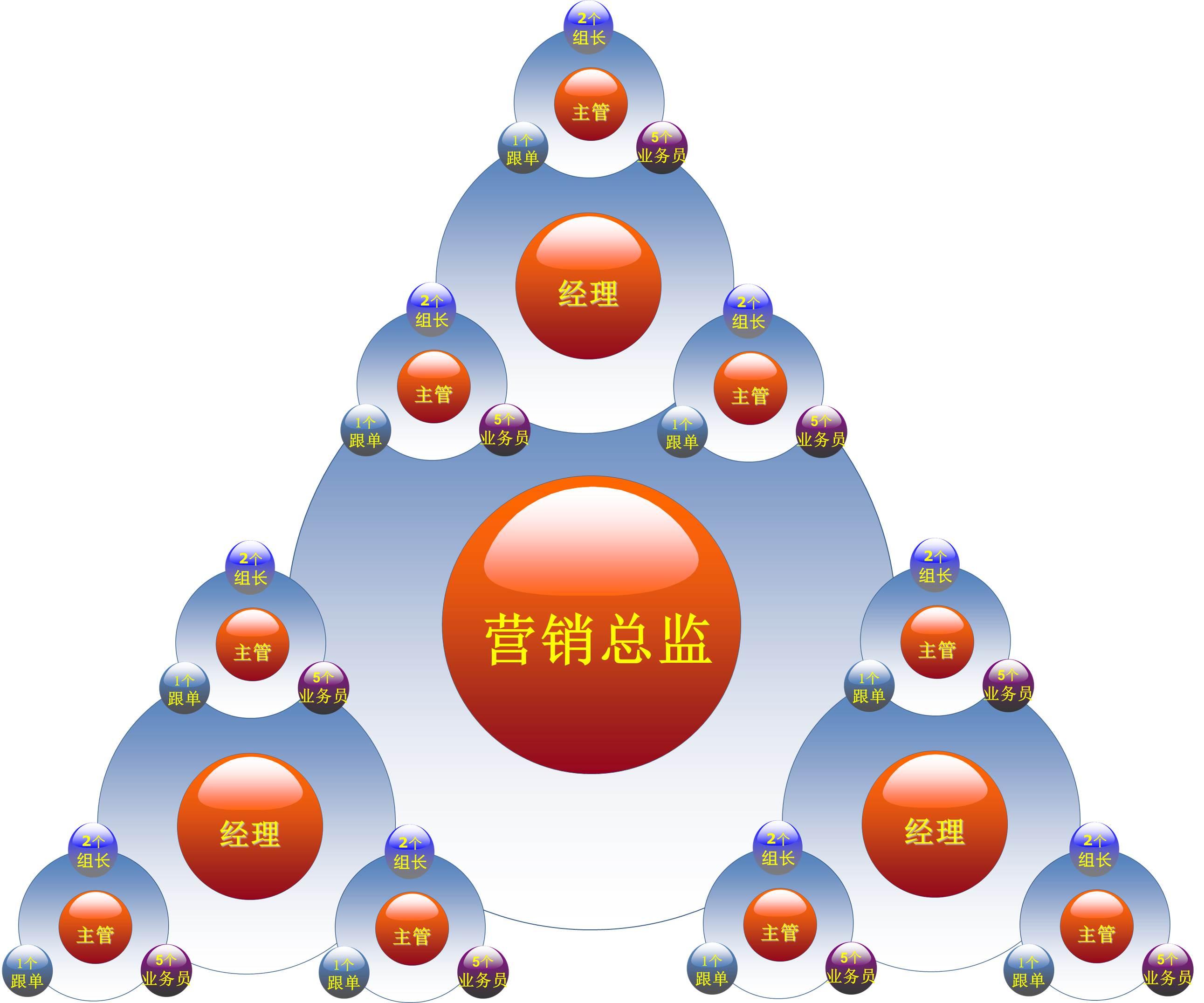 部门组织结构图_五菱面包车结构图
